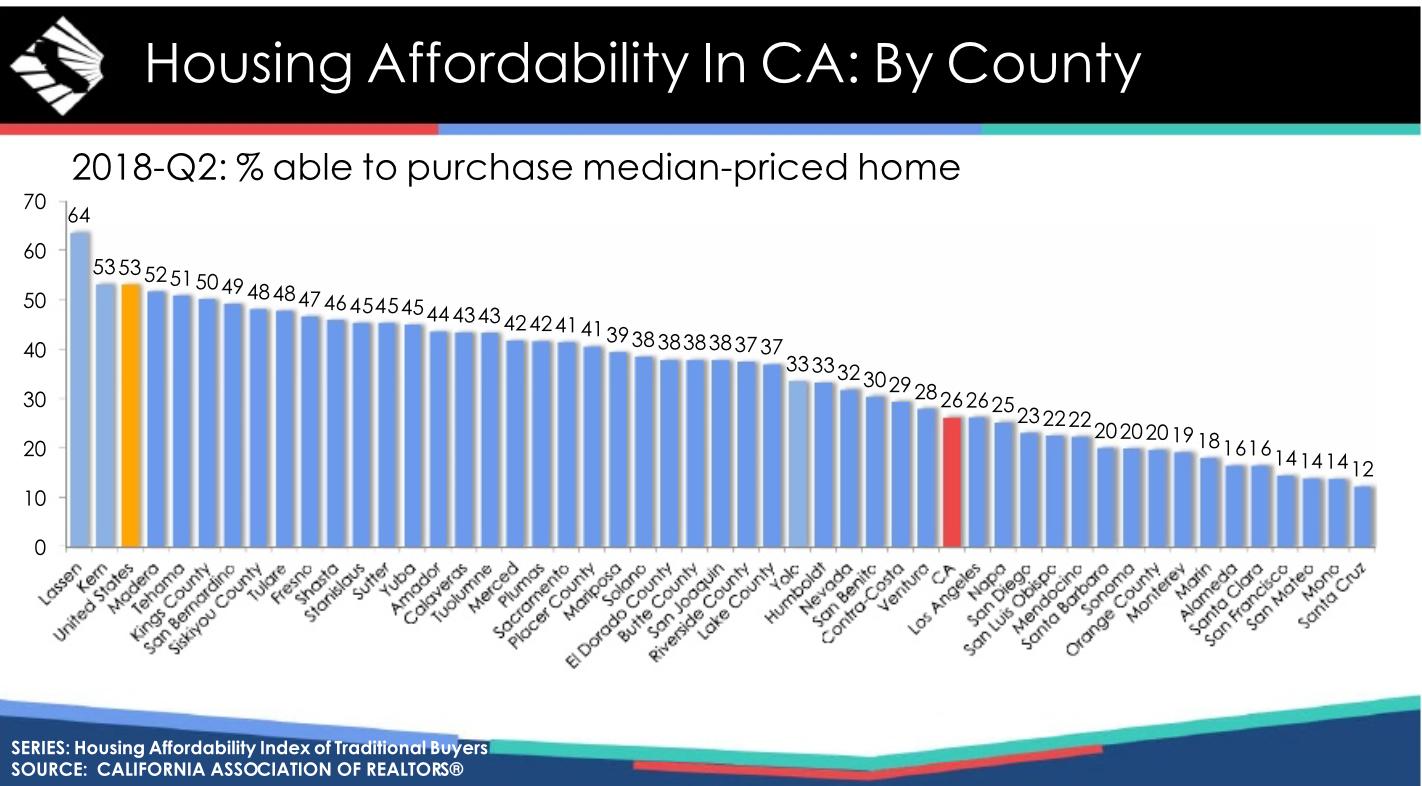 CA Housing Affordability Chart