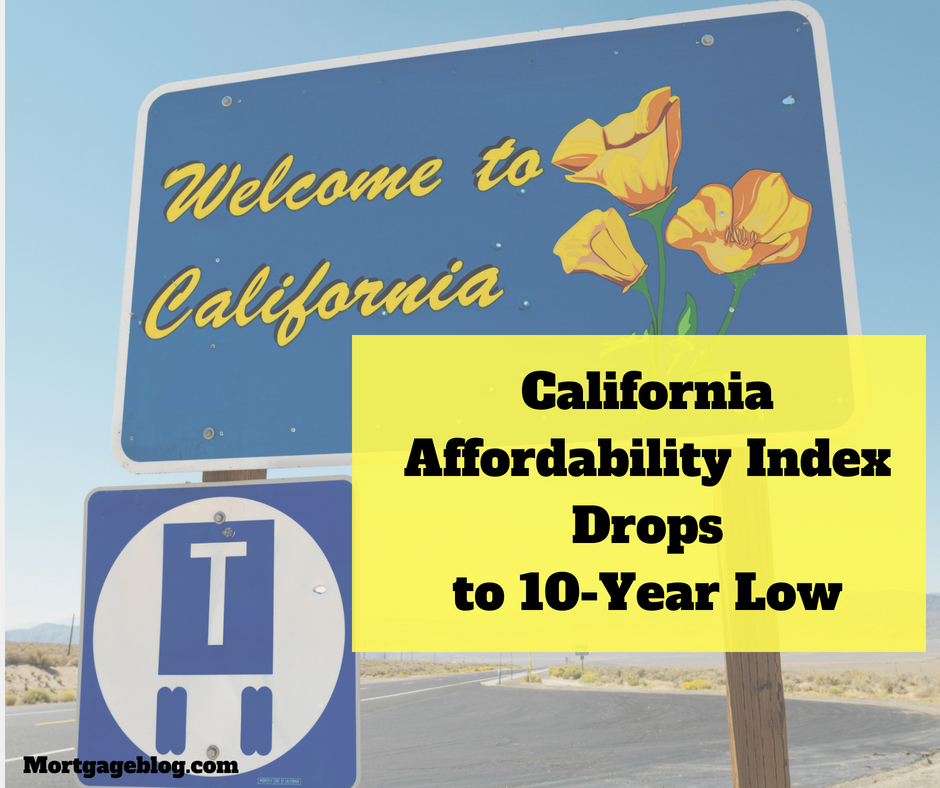 California Affordability Index Drops to 10-Year Low