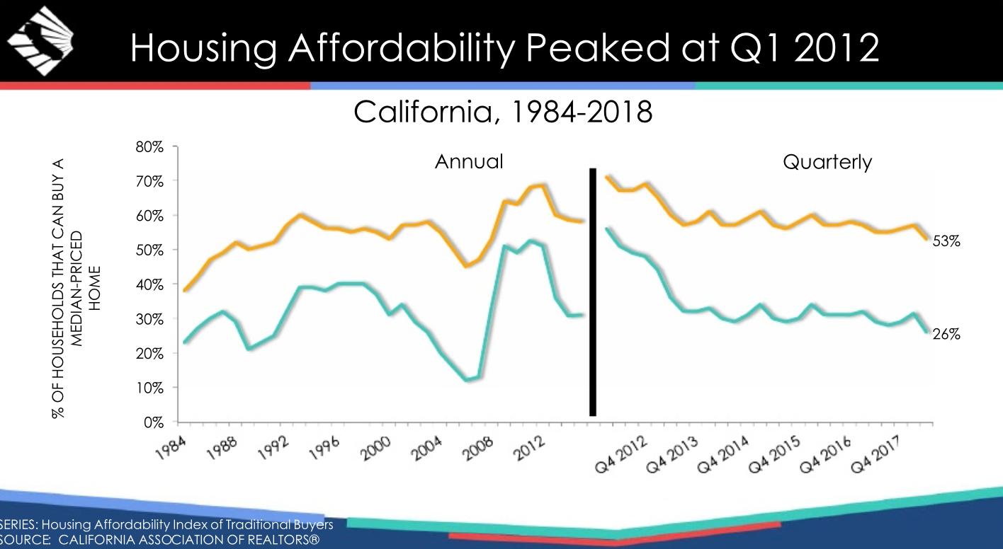 California Housing Affordability Chart 1
