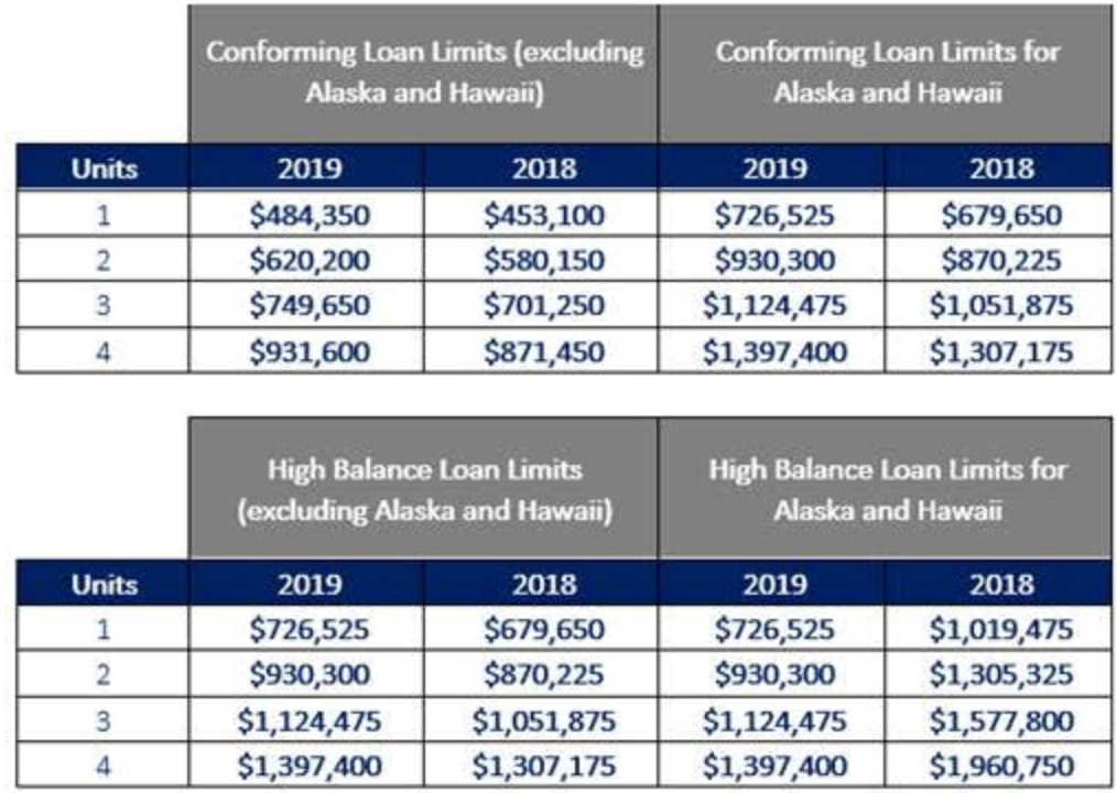 2019 New Conforming and FHA Loan Limits
