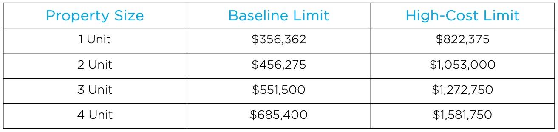 2021 FHA Loan Limit
