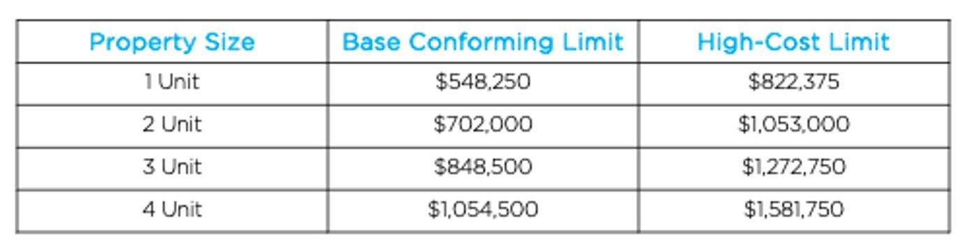 2021 Conforming Loan Limit