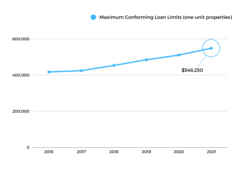 FHFA Loan Limits Chart