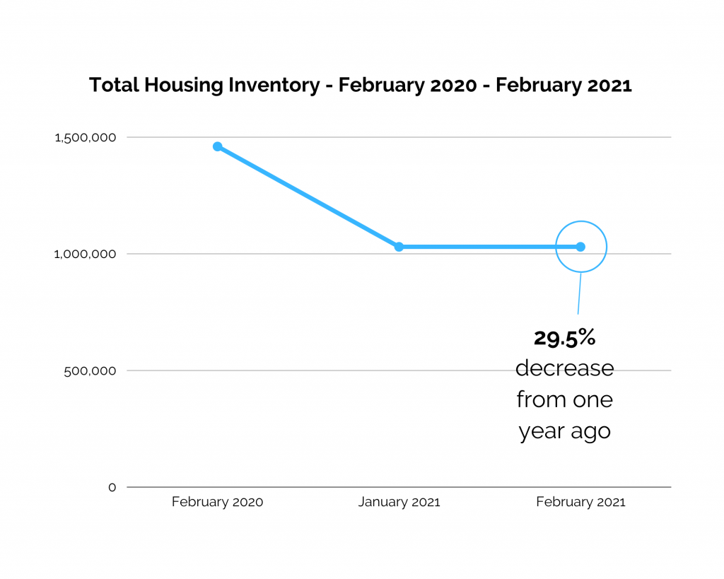 Low Housing Inventory